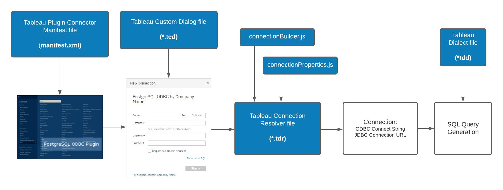 Tableau Connector SDK