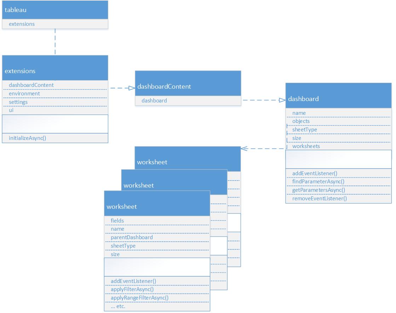 Tableau Extensions API Basics